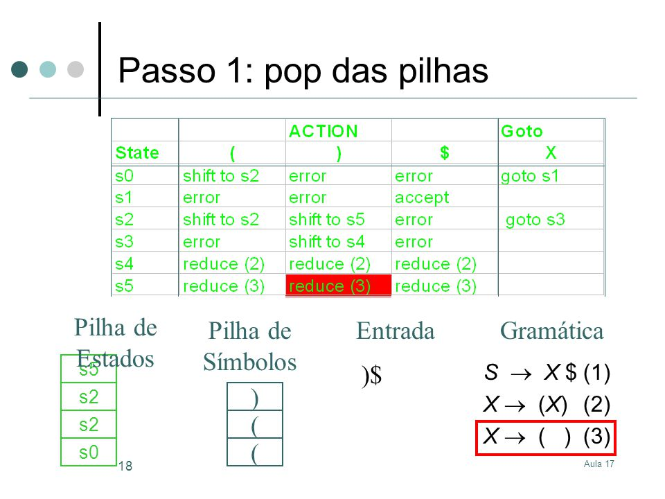 Aula 17 18 )$ s0 ( s2 ( s5 ) S X $(1) X (X)(2) X ( )(3) GramáticaEntrada Pilha de Estados Pilha de Símbolos Passo 1: pop das pilhas