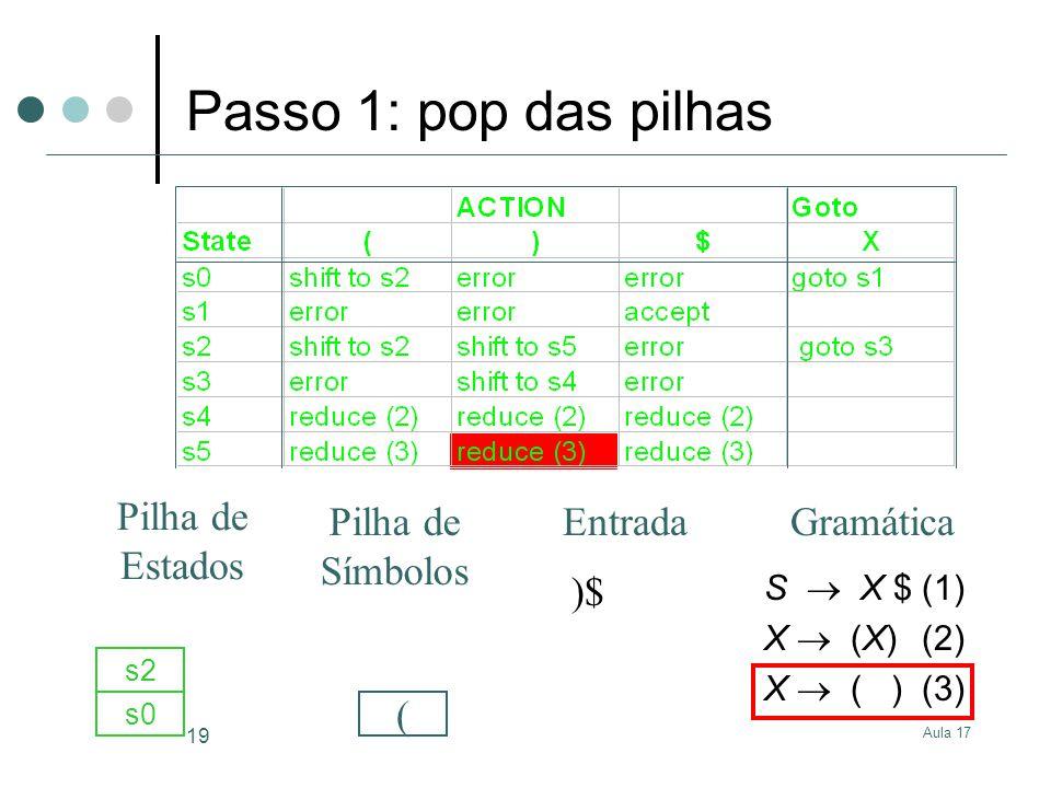 Aula 17 19 S X $(1) X (X)(2) X ( )(3) )$ s0 ( s2 GramáticaEntrada Pilha de Estados Pilha de Símbolos Passo 1: pop das pilhas