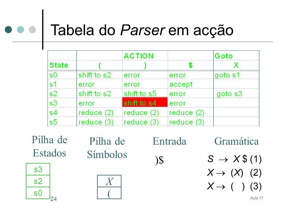 Aula 17 24 S X $(1) X (X)(2) X ( )(3) )$ s0 ( s2 X s3 GramáticaEntrada Pilha de Estados Pilha de Símbolos Tabela do Parser em acção