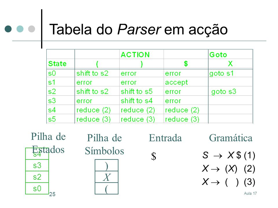 Aula 17 25 S X $(1) X (X)(2) X ( )(3) $ s0 ( s2 X s3 s4 ) GramáticaEntrada Pilha de Estados Pilha de Símbolos Tabela do Parser em acção