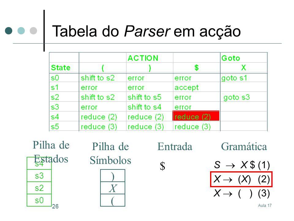 Aula 17 26 S X $(1) X (X)(2) X ( )(3) $ s0 ( s2 X s3 s4 ) GramáticaEntrada Pilha de Estados Pilha de Símbolos Tabela do Parser em acção