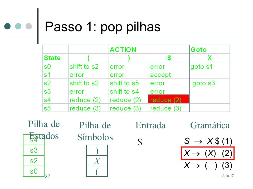 Aula 17 27 S X $(1) X (X)(2) X ( )(3) $ s0 ( s2 X s3 s4 ) GramáticaEntrada Pilha de Estados Pilha de Símbolos Passo 1: pop pilhas