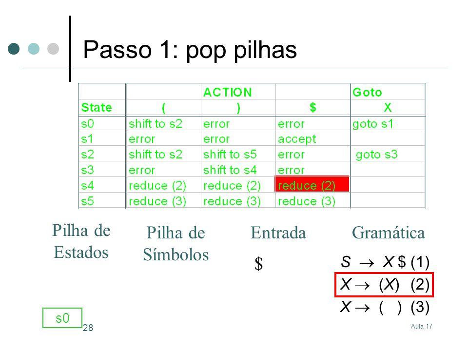 Aula 17 28 S X $(1) X (X)(2) X ( )(3) $ s0 GramáticaEntrada Pilha de Estados Pilha de Símbolos Passo 1: pop pilhas