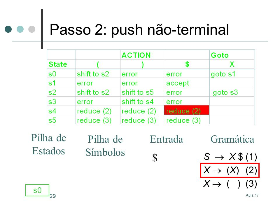 Aula 17 29 S X $(1) X (X)(2) X ( )(3) $ s0 GramáticaEntrada Pilha de Estados Pilha de Símbolos Passo 2: push não-terminal