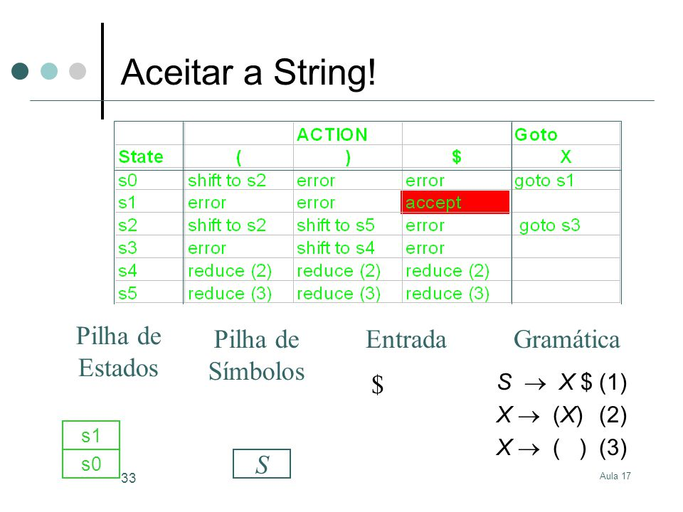 Aula 17 33 S X $(1) X (X)(2) X ( )(3) $ s0 S s1 GramáticaEntrada Pilha de Estados Pilha de Símbolos Aceitar a String!
