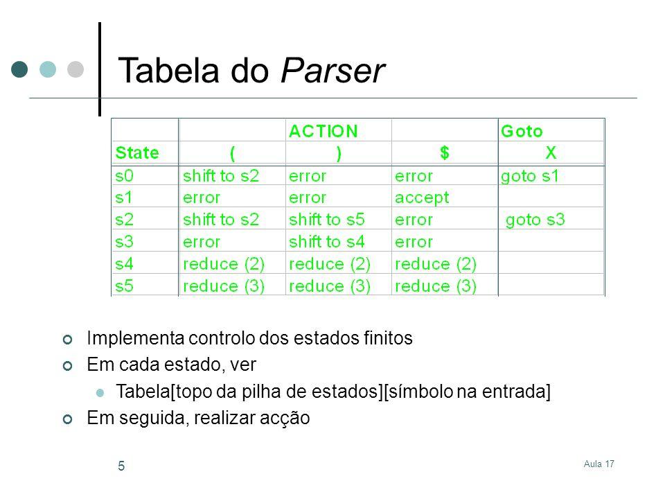 Aula 17 5 Implementa controlo dos estados finitos Em cada estado, ver Tabela[topo da pilha de estados][símbolo na entrada] Em seguida, realizar acção Tabela do Parser