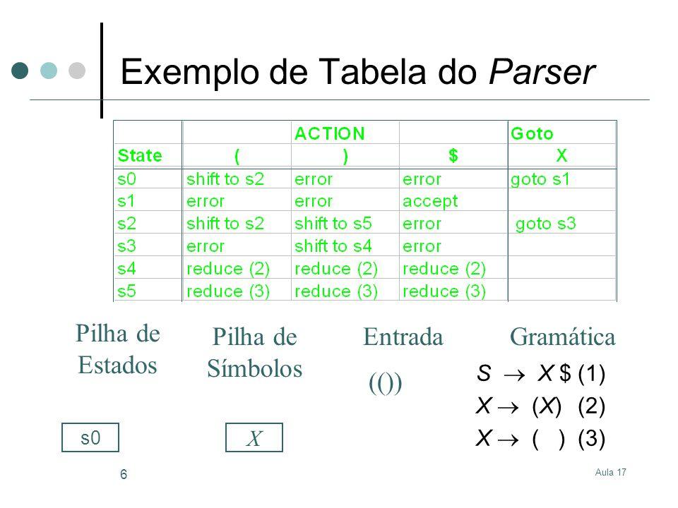 Aula 17 6 Exemplo de Tabela do Parser S X $(1) X (X)(2) X ( )(3) GramáticaEntrada Pilha de Estados Pilha de Símbolos (()) X s0