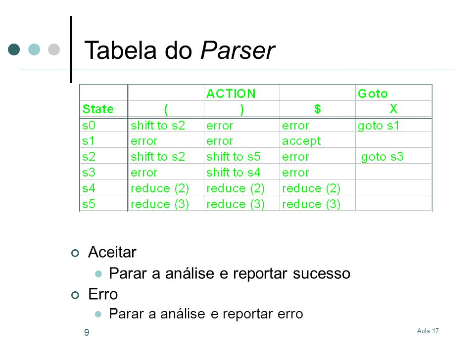 Aula 17 9 Aceitar Parar a análise e reportar sucesso Erro Parar a análise e reportar erro Tabela do Parser