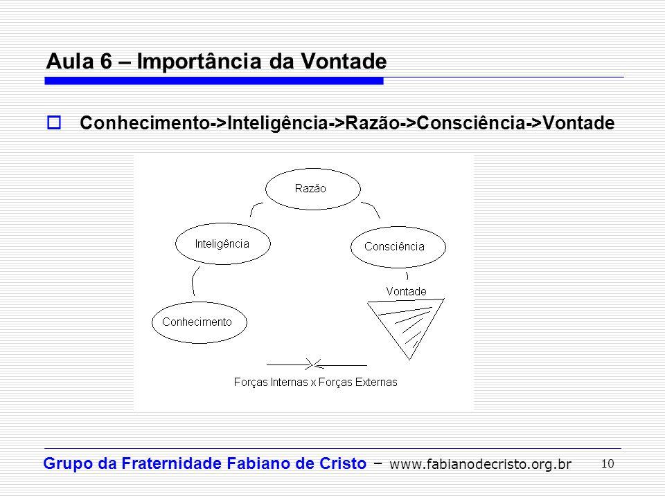 Grupo da Fraternidade Fabiano de Cristo – www.fabianodecristo.org.br 10 Aula 6 – Importância da Vontade Conhecimento->Inteligência->Razão->Consciência