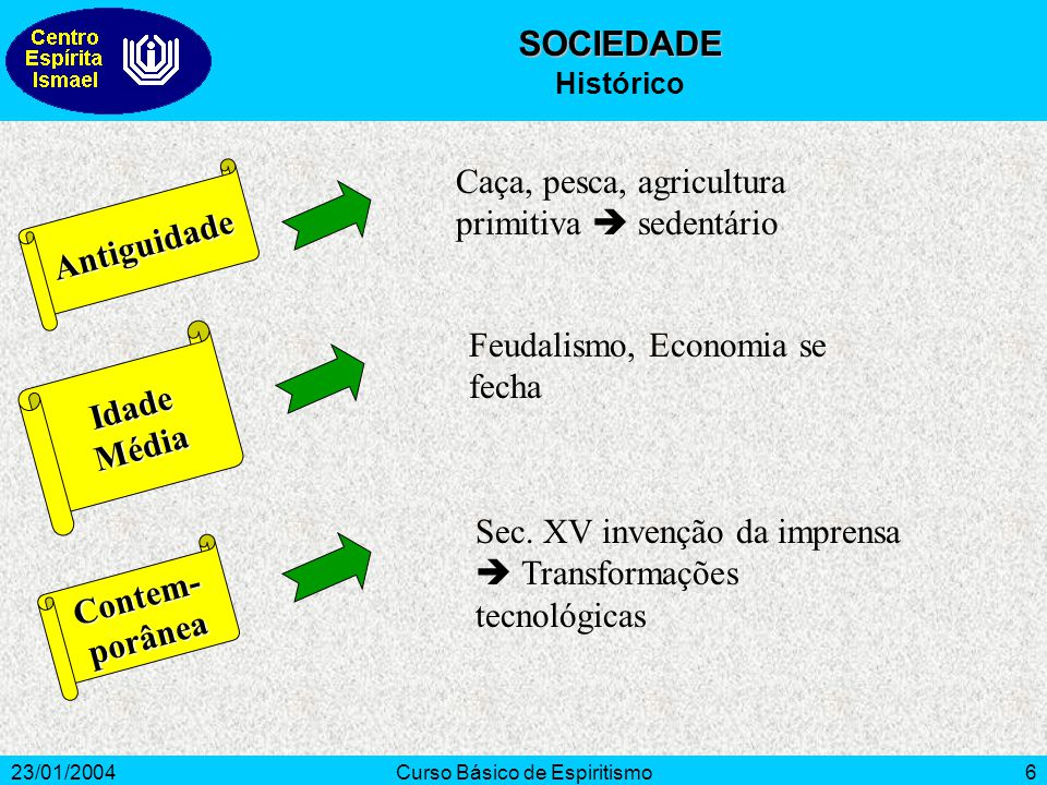 23/01/2004Curso Básico de Espiritismo7 Alta (3%) Média (38%) Baixa (59%) SOCIEDADE Classes Sociais