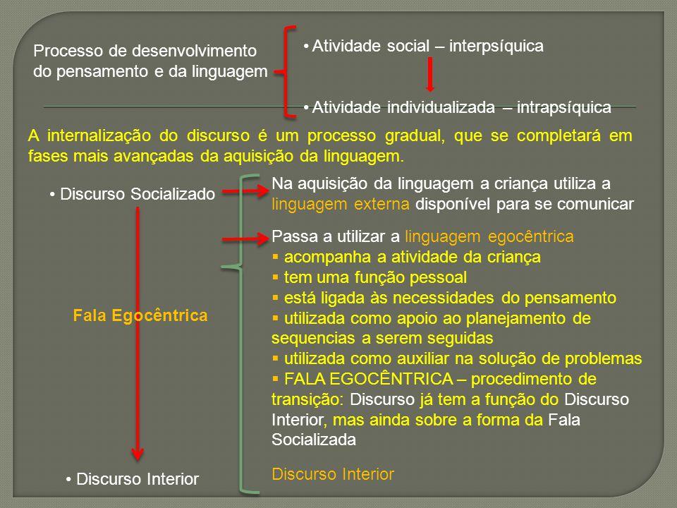 Processo de desenvolvimento do pensamento e da linguagem Atividade social – interpsíquica Atividade individualizada – intrapsíquica A internalização d