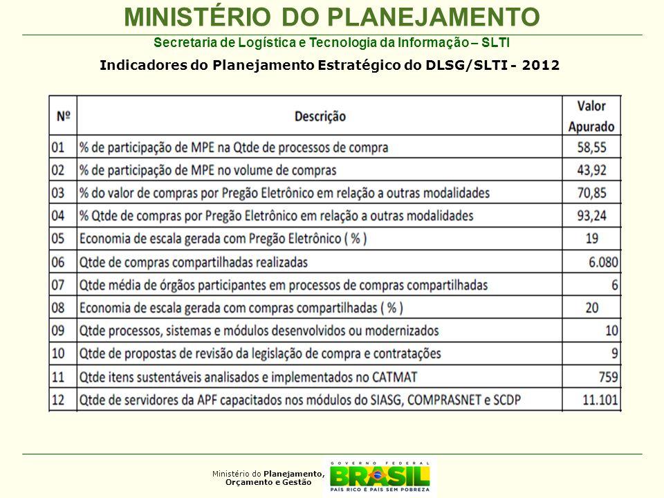 MINISTÉRIO DO PLANEJAMENTO Ministério do Planejamento, Orçamento e Gestão Secretaria de Logística e Tecnologia da Informação – SLTI Indicadores do Planejamento Estratégico do DLSG/SLTI - 2012