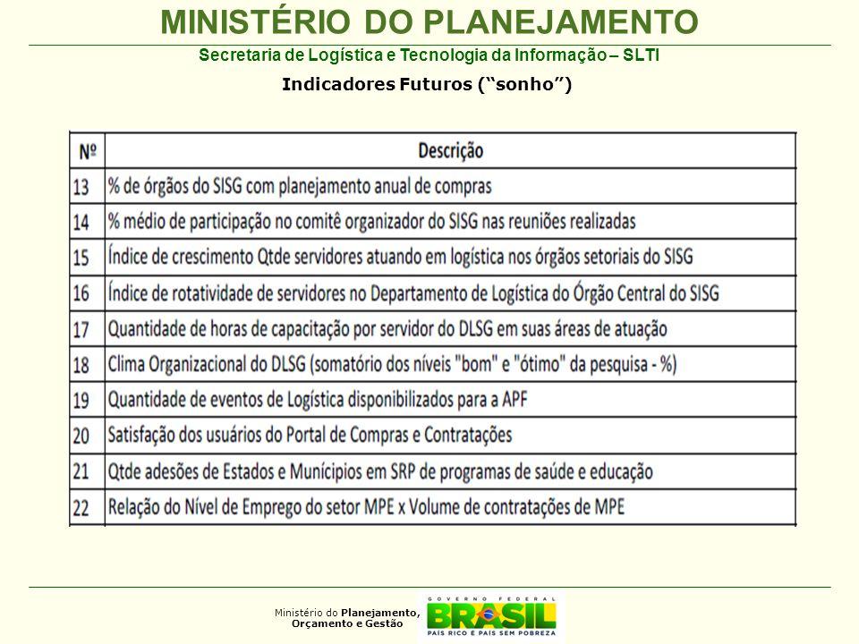 MINISTÉRIO DO PLANEJAMENTO Ministério do Planejamento, Orçamento e Gestão Secretaria de Logística e Tecnologia da Informação – SLTI Indicadores Futuros (sonho)