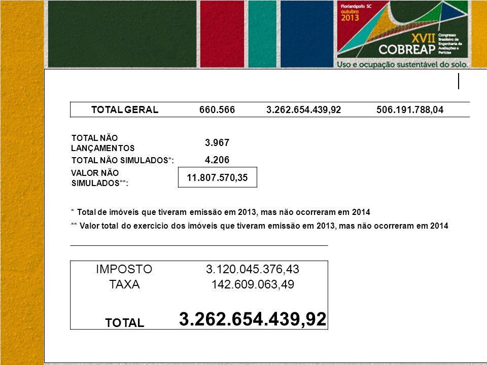 TOTAL GERAL660.5663.262.654.439,92506.191.788,04 TOTAL NÃO LANÇAMENTOS 3.967 TOTAL NÃO SIMULADOS*: 4.206 VALOR NÃO SIMULADOS**: 11.807.570,35 * Total de imóveis que tiveram emissão em 2013, mas não ocorreram em 2014 ** Valor total do exercicio dos imóveis que tiveram emissão em 2013, mas não ocorreram em 2014 IMPOSTO3.120.045.376,43 TAXA142.609.063,49 TOTAL 3.262.654.439,92