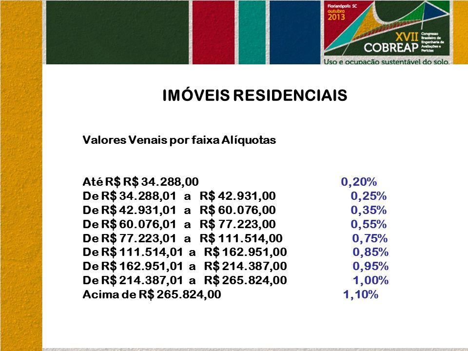 IMÓVEIS RESIDENCIAIS Valores Venais por faixa Alíquotas Até R$ R$ 34.288,00 0,20% De R$ 34.288,01 a R$ 42.931,00 0,25% De R$ 42.931,01 a R$ 60.076,00 0,35% De R$ 60.076,01 a R$ 77.223,00 0,55% De R$ 77.223,01 a R$ 111.514,00 0,75% De R$ 111.514,01 a R$ 162.951,00 0,85% De R$ 162.951,01 a R$ 214.387,00 0,95% De R$ 214.387,01 a R$ 265.824,00 1,00% Acima de R$ 265.824,00 1,10%
