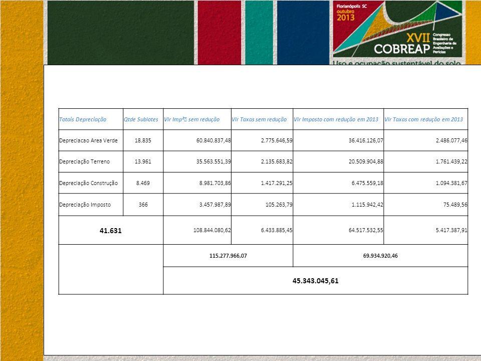 Totais DepreciaçãoQtde SublotesVlr Imp²€ sem reduçãoVlr Taxas sem reduçãoVlr Imposto com redução em 2013Vlr Taxas com redução em 2013 Depreciacao Area Verde18.83560.840.837,482.775.646,5936.416.126,072.486.077,46 Depreciação Terreno13.96135.563.551,392.135.683,8220.509.904,881.761.439,22 Depreciação Construção8.4698.981.703,861.417.291,256.475.559,181.094.381,67 Depreciação Imposto3663.457.987,89105.263,791.115.942,4275.489,56 41.631 108.844.080,626.433.885,4564.517.532,555.417.387,91 115.277.966,0769.934.920,46 45.343.045,61