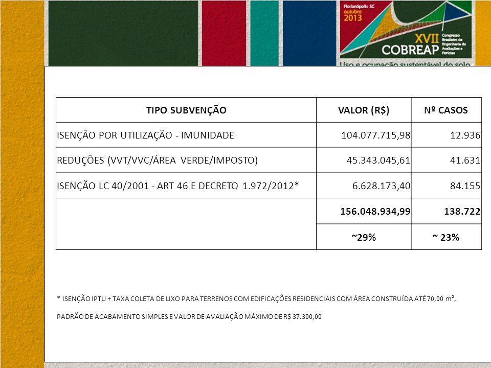 TIPO SUBVENÇÃOVALOR (R$)Nº CASOS ISENÇÃO POR UTILIZAÇÃO - IMUNIDADE104.077.715,9812.936 REDUÇÕES (VVT/VVC/ÁREA VERDE/IMPOSTO)45.343.045,6141.631 ISENÇÃO LC 40/2001 - ART 46 E DECRETO 1.972/2012*6.628.173,4084.155 156.048.934,99138.722 ~29%~ 23% * ISENÇÃO IPTU + TAXA COLETA DE LIXO PARA TERRENOS COM EDIFICAÇÕES RESIDENCIAIS COM ÁREA CONSTRUÍDA ATÉ 70,00 m², PADRÃO DE ACABAMENTO SIMPLES E VALOR DE AVALIAÇÃO MÁXIMO DE R$ 37.300,00