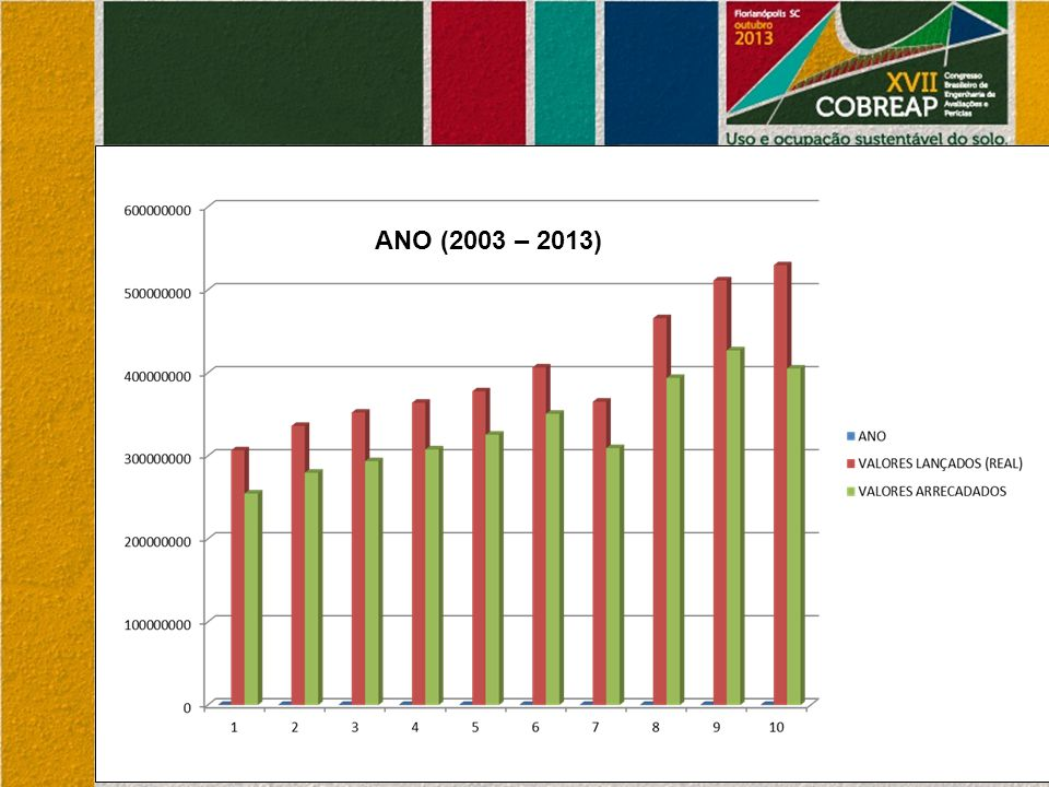 ANO (2003 – 2013)