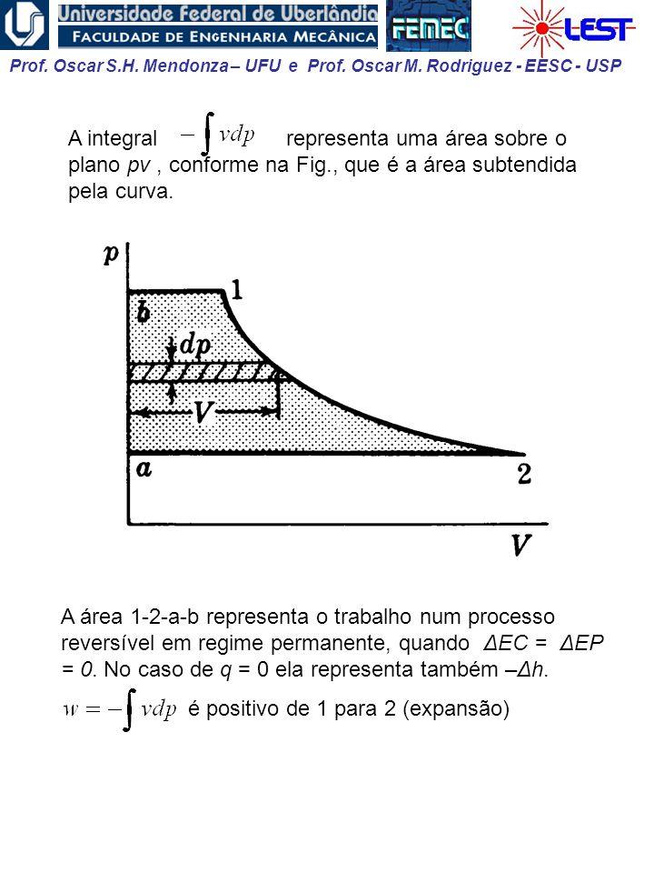 Prof. Oscar S.H. Mendonza – UFU e Prof. Oscar M. Rodriguez - EESC - USP A integral representa uma área sobre o plano pv, conforme na Fig., que é a áre