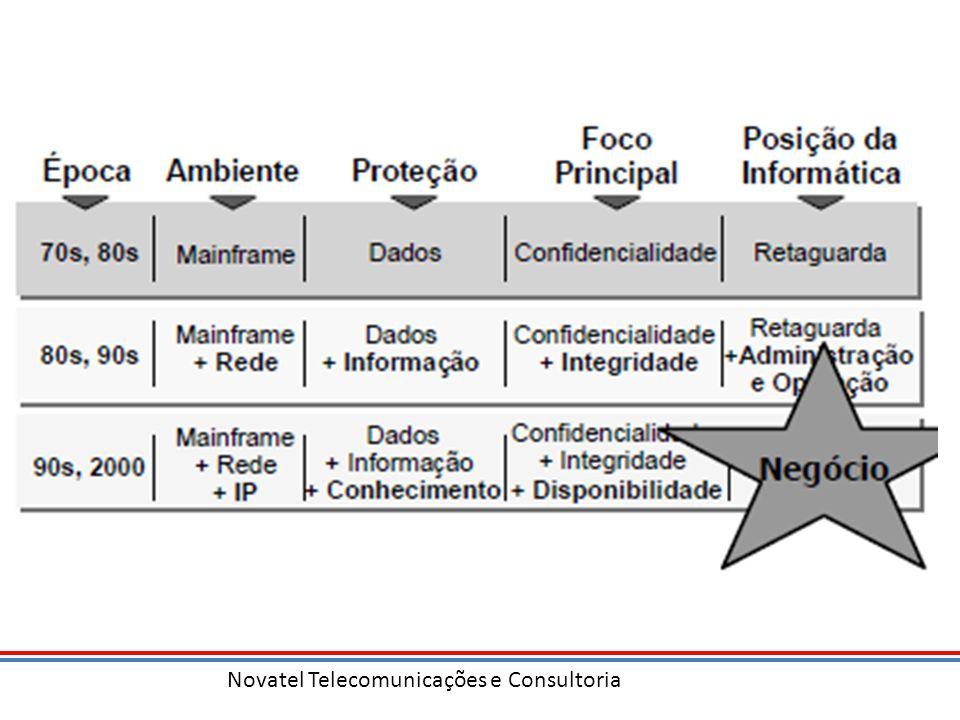 Novatel Telecomunicações e Consultoria