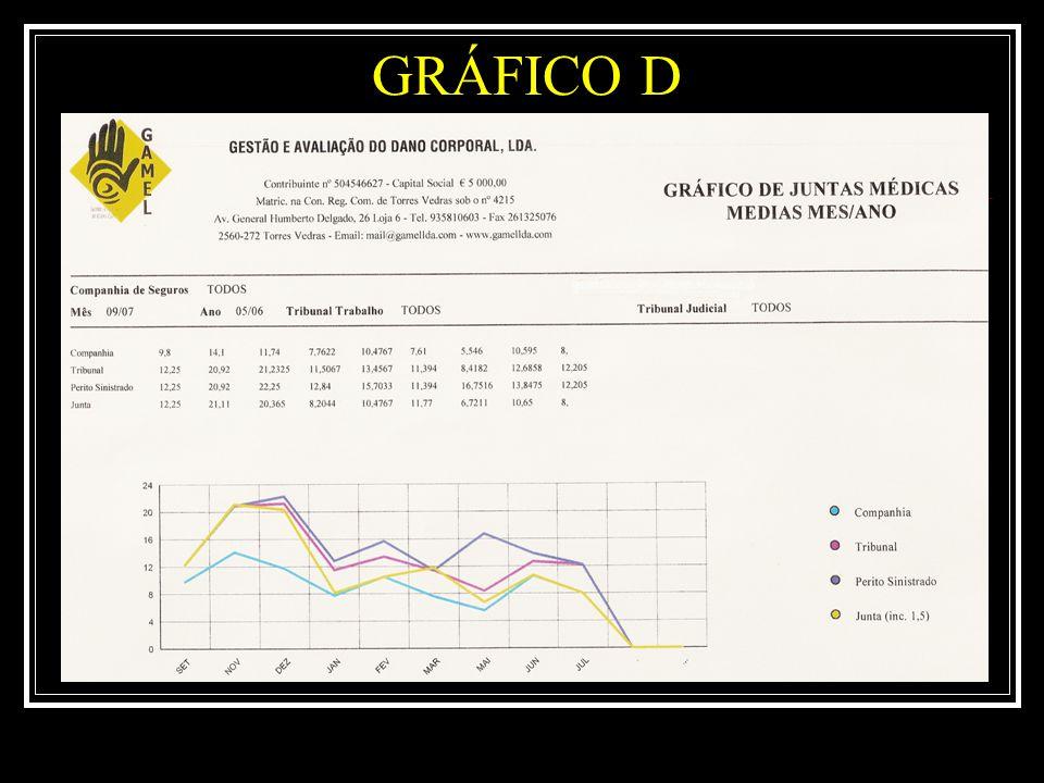 GRÁFICO D