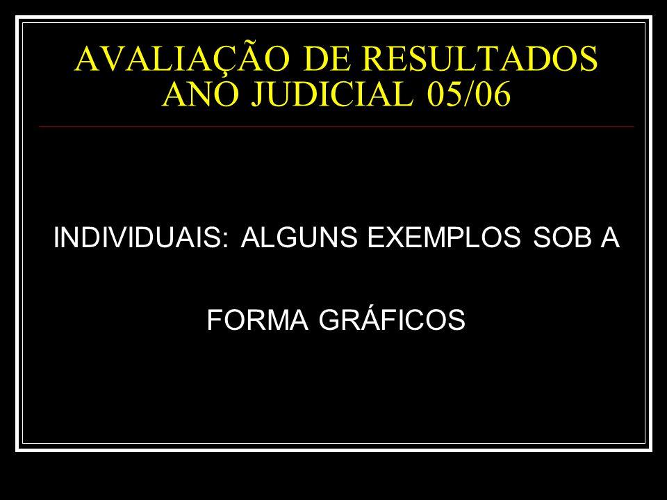 AVALIAÇÃO DE RESULTADOS ANO JUDICIAL 05/06 INDIVIDUAIS: ALGUNS EXEMPLOS SOB A FORMA GRÁFICOS
