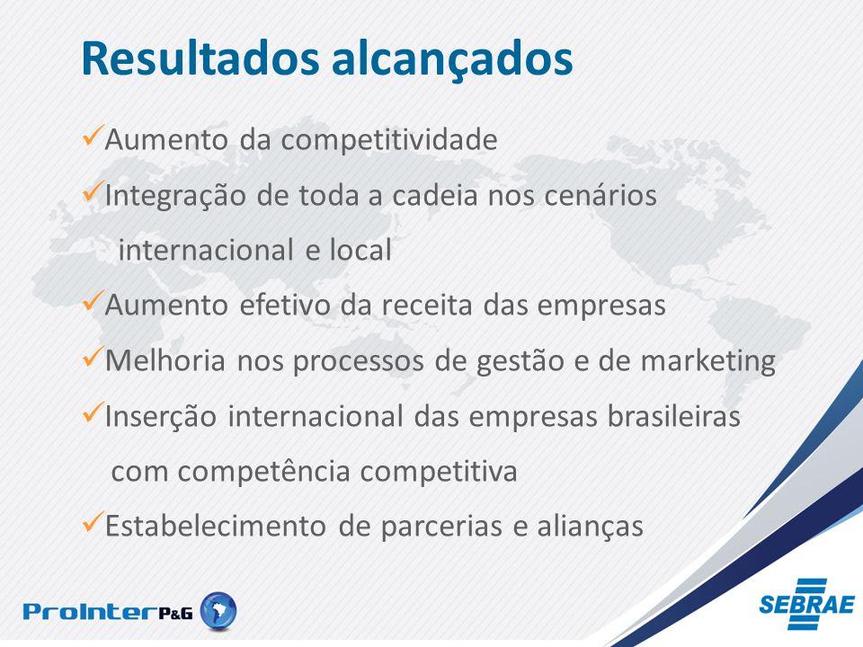Resultados alcançados Aumento da competitividade Integração de toda a cadeia nos cenários internacional e local Aumento efetivo da receita das empresas Melhoria nos processos de gestão e de marketing Inserção internacional das empresas brasileiras com competência competitiva Estabelecimento de parcerias e alianças