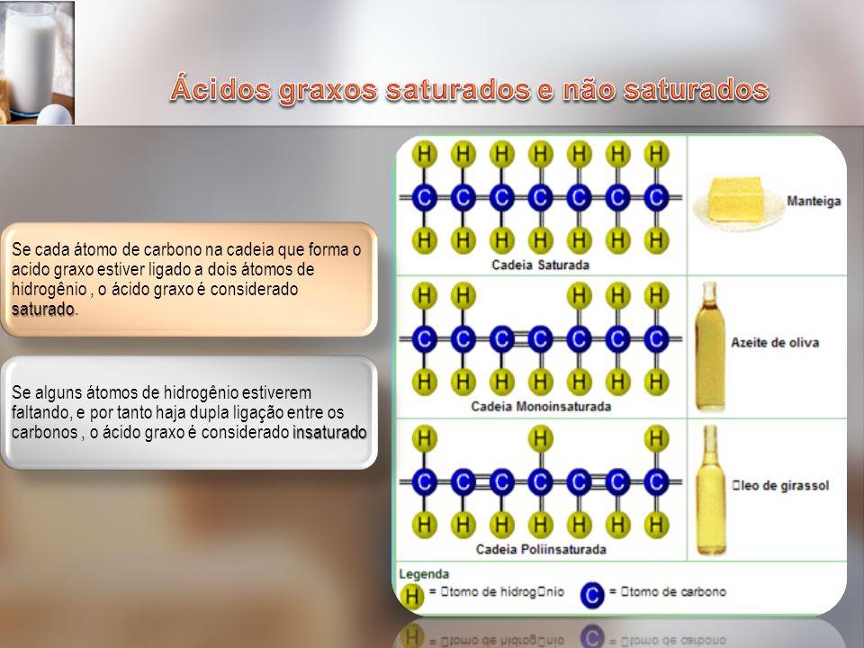 saturado Se cada átomo de carbono na cadeia que forma o acido graxo estiver ligado a dois átomos de hidrogênio, o ácido graxo é considerado saturado.