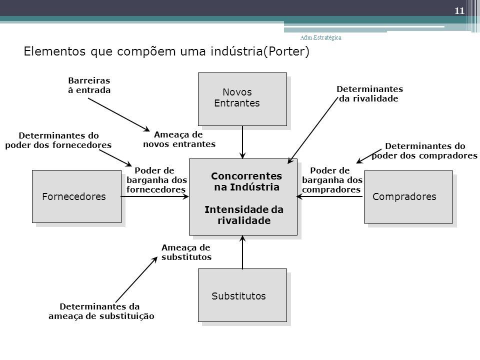 Elementos que compõem uma indústria(Porter) Determinantes da ameaça de substituição Determinantes do poder dos fornecedores Barreiras à entrada Determ