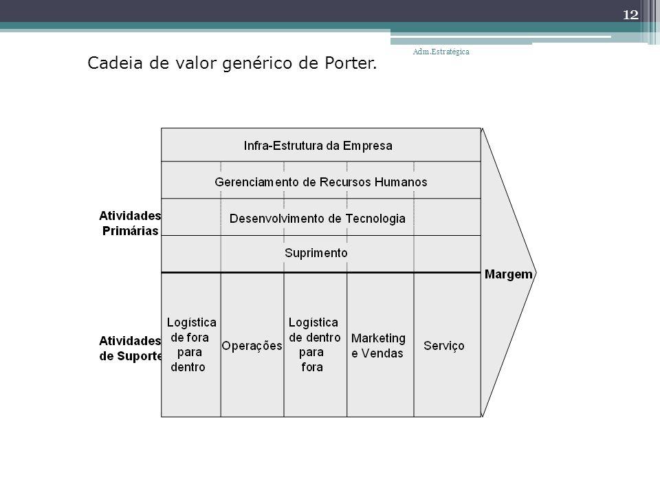 Cadeia de valor genérico de Porter. 12 Adm.Estratégica