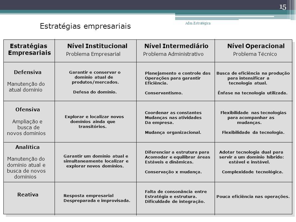 Estratégias empresariais EstratégiasNível Institucional Nível Intermediário Nível Operacional Empresariais Problema Empresarial Problema Administrativ
