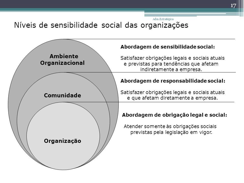 Níveis de sensibilidade social das organizações Ambiente Organizacional Comunidade Organização Abordagem de sensibilidade social: Satisfazer obrigaçõe