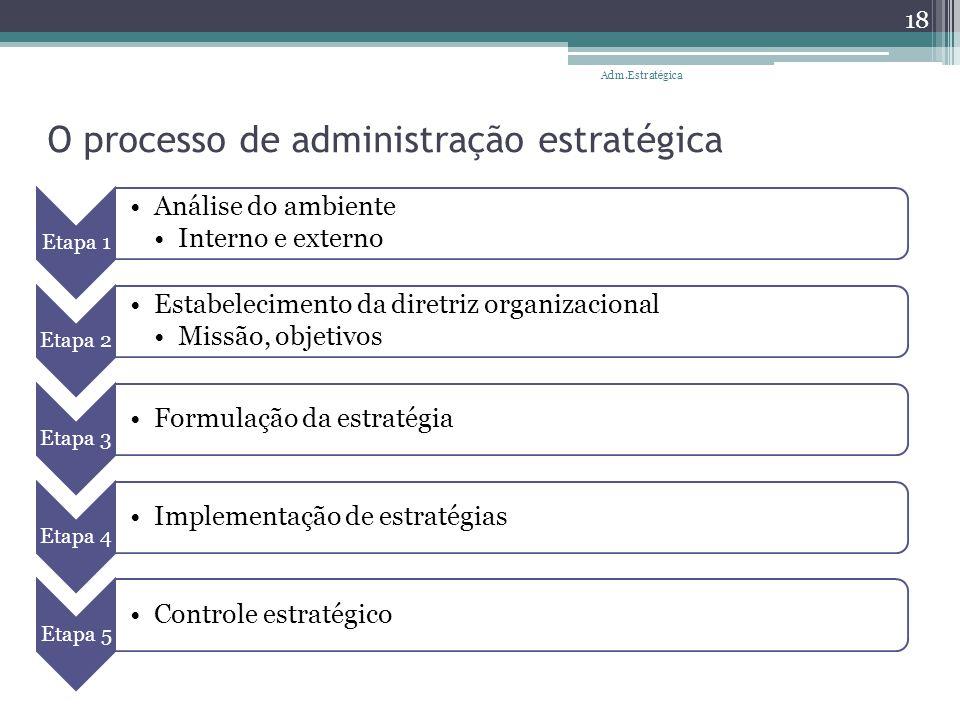 O processo de administração estratégica Etapa 1 Análise do ambiente Interno e externo Etapa 2 Estabelecimento da diretriz organizacional Missão, objet