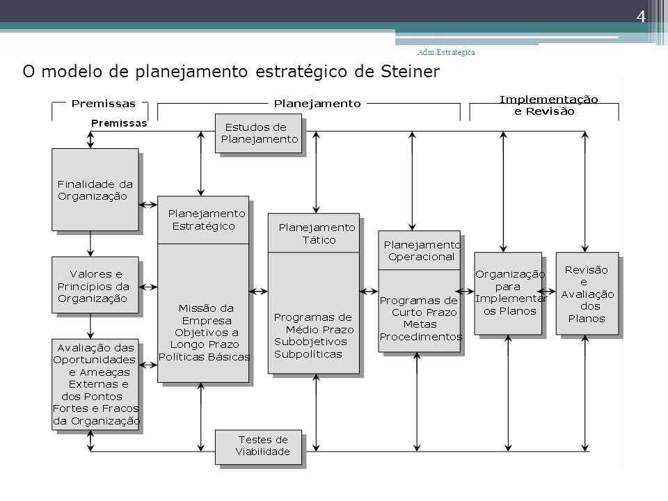 Análise SWOT Pontos Fortes da Organização Pontos Fracos da Organização (Strenghts) (Weakness) ________________________ ________________________ Oportunidades AmbientaisAmeaças Ambientais (Opportunities) (Threatness) ________________________ ________________________ 5 Adm.Estratégica