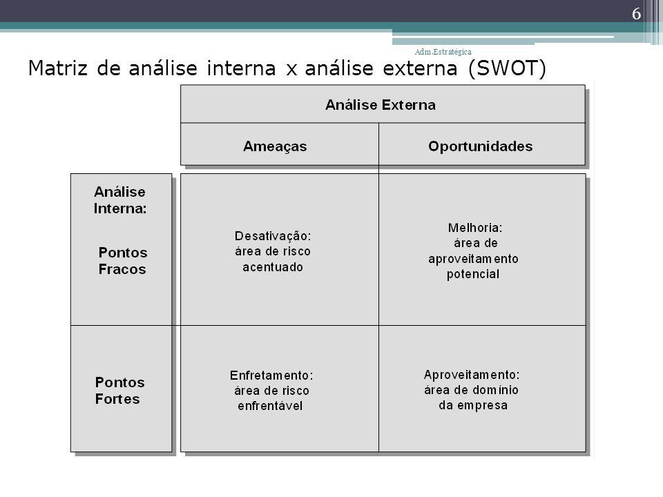 Matriz de análise interna x análise externa (SWOT) 6 Adm.Estratégica