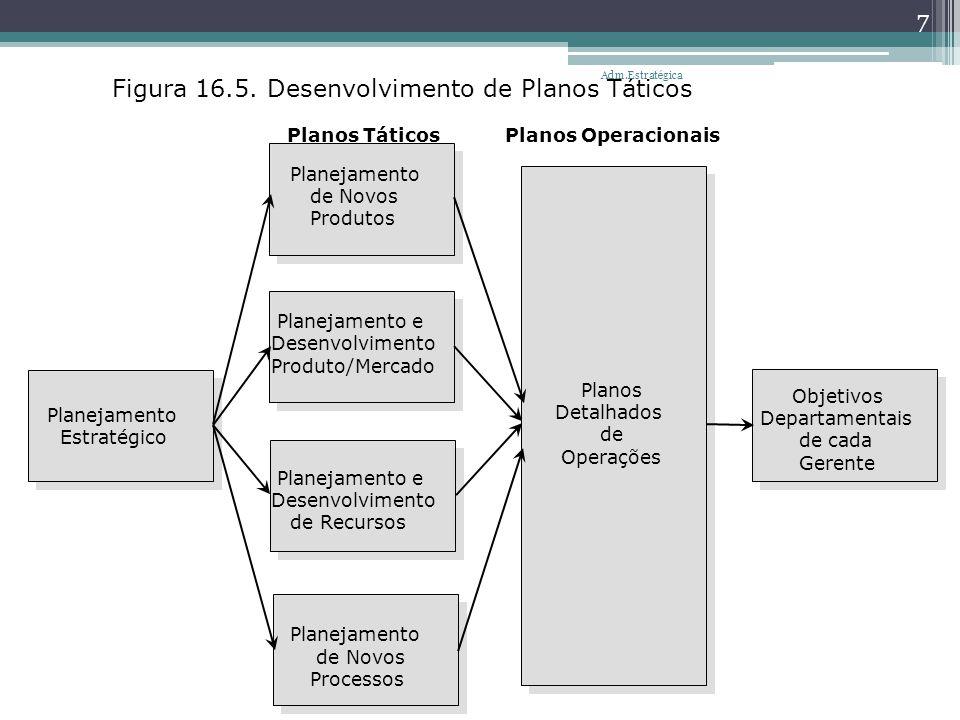 Figura 16.5. Desenvolvimento de Planos Táticos Planejamento Estratégico Planos Táticos Planos Operacionais Planejamento de Novos Produtos Planejamento