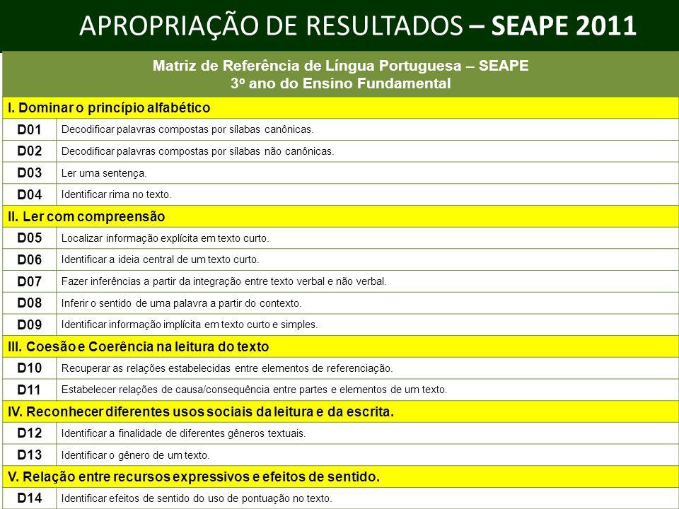 APROPRIAÇÃO DE RESULTADOS – SEAPE 2011 Matriz de Referência de Língua Portuguesa – SEAPE 3 o ano do Ensino Fundamental I. Dominar o princípio alfabéti