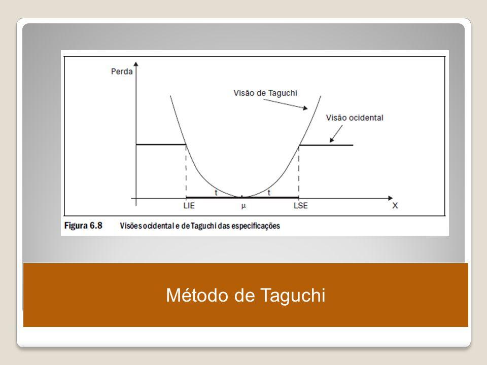 Método de Taguchi