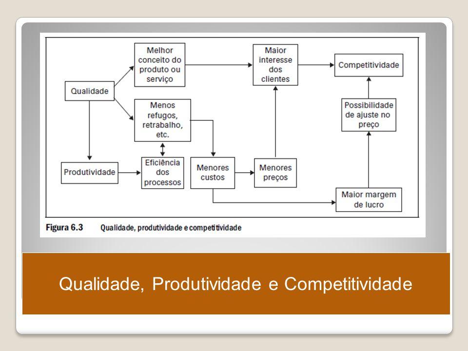 Qualidade, Produtividade e Competitividade