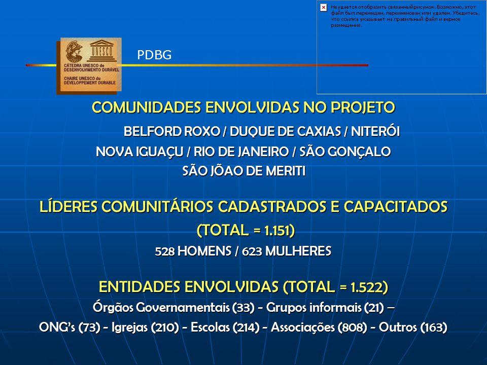 COMUNIDADES ENVOLVIDAS NO PROJETO BELFORD ROXO / DUQUE DE CAXIAS / NITERÓI BELFORD ROXO / DUQUE DE CAXIAS / NITERÓI NOVA IGUAÇU / RIO DE JANEIRO / SÃO