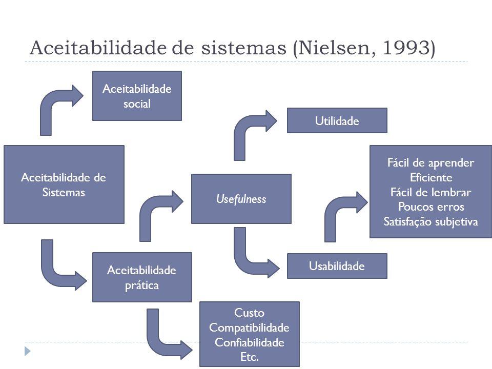 Aceitabilidade de sistemas (Nielsen, 1993) Aceitabilidade de Sistemas Aceitabilidade social Aceitabilidade prática Usefulness Custo Compatibilidade Co