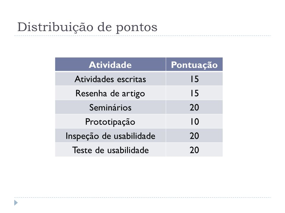 Distribuição de pontos AtividadePontuação Atividades escritas15 Resenha de artigo15 Seminários20 Prototipação10 Inspeção de usabilidade20 Teste de usa