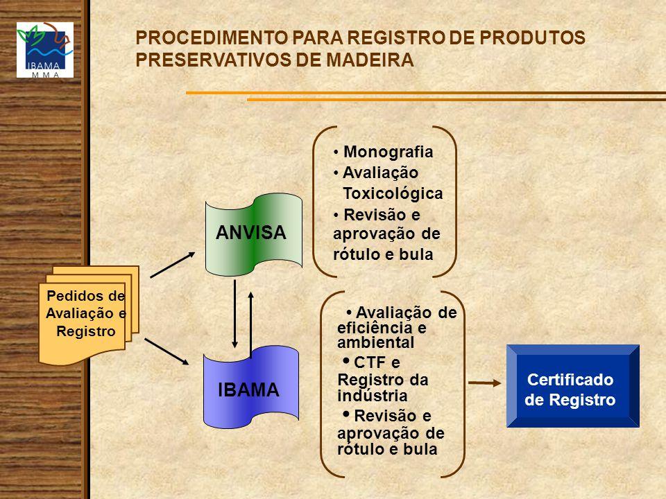PROCEDIMENTO PARA REGISTRO DE PRODUTOS PRESERVATIVOS DE MADEIRA Pedidos de Avaliação e Registro Certificado de Registro ANVISA IBAMA Avaliação de efic