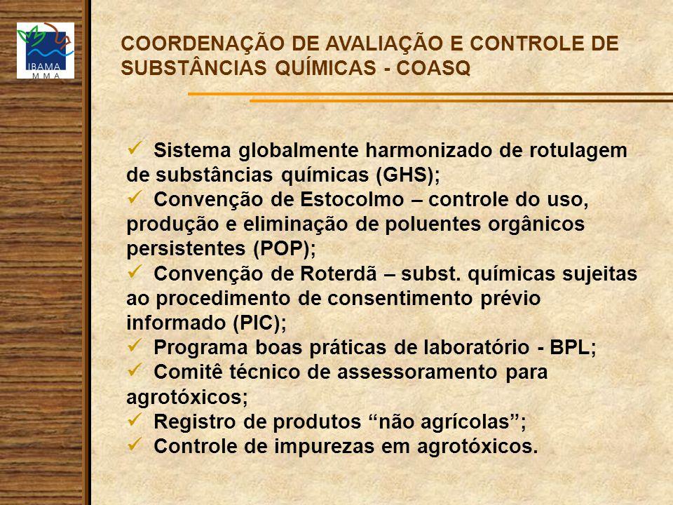 COORDENAÇÃO GERAL DE CONTROLE E QUALIDADE AMBIENTAL - CGQUA Cadastro Técnico Federal - CTF Avaliação de Eficiência Avaliação Ambiental Registro de Produtos Renovação de Registros de Produtos Fiscalização das Indústrias Químicas e Usinas de Preservação de Madeiras Anuência de Licenças de Importação Controle de produção, importação e uso de produtos Atividades ligadas a Preservativos de Madeiras