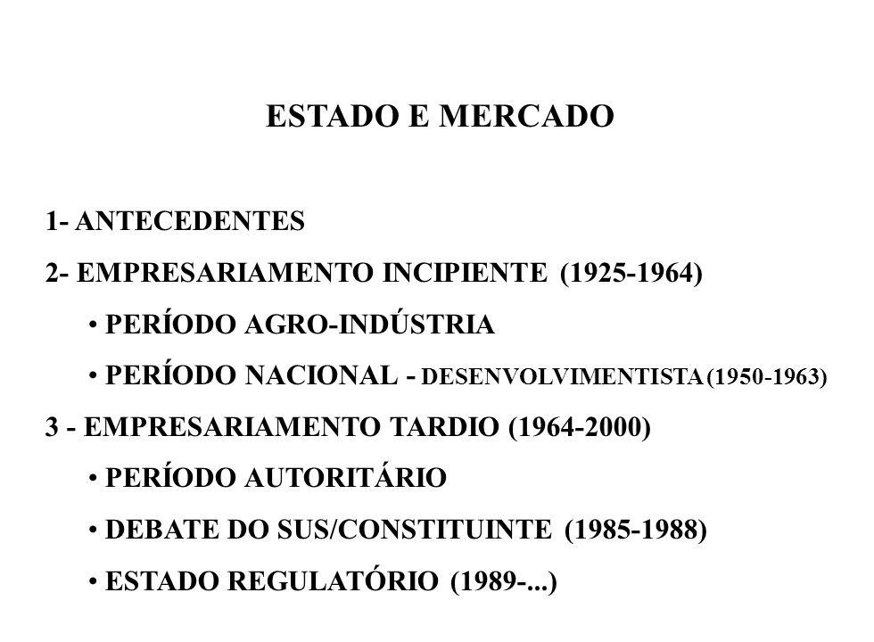 ESTADO E MERCADO 1- ANTECEDENTES 2- EMPRESARIAMENTO INCIPIENTE (1925-1964) PERÍODO AGRO-INDÚSTRIA PERÍODO NACIONAL - DESENVOLVIMENTISTA (1950-1963) 3 - EMPRESARIAMENTO TARDIO (1964-2000) PERÍODO AUTORITÁRIO DEBATE DO SUS/CONSTITUINTE (1985-1988) ESTADO REGULATÓRIO (1989-...)