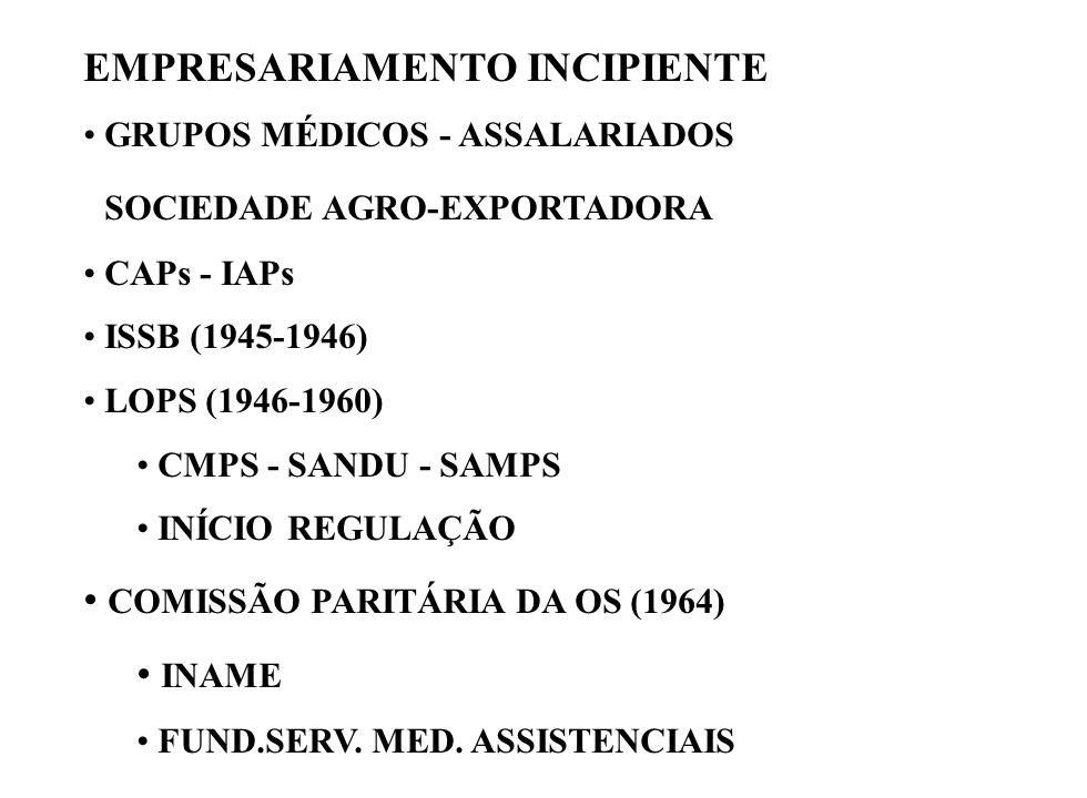 EMPRESARIAMENTO INCIPIENTE GRUPOS MÉDICOS - ASSALARIADOS SOCIEDADE AGRO-EXPORTADORA CAPs - IAPs ISSB (1945-1946) LOPS (1946-1960) CMPS - SANDU - SAMPS INÍCIO REGULAÇÃO COMISSÃO PARITÁRIA DA OS (1964) INAME FUND.SERV.
