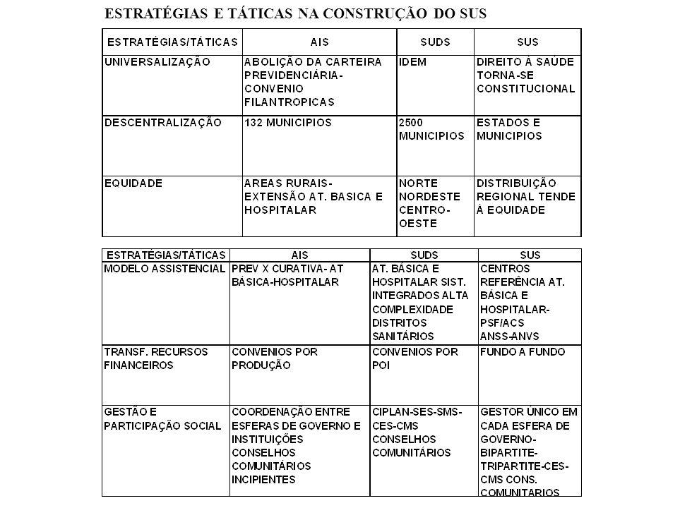 ESTRATÉGIAS E TÁTICAS NA CONSTRUÇÃO DO SUS