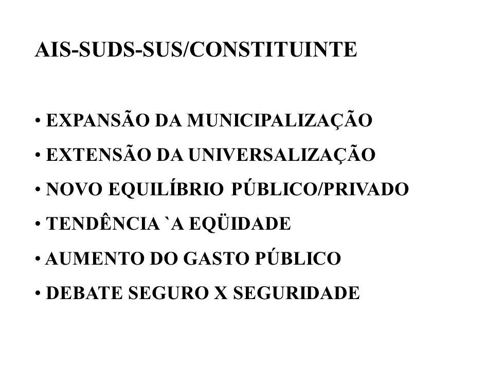 AIS-SUDS-SUS/CONSTITUINTE EXPANSÃO DA MUNICIPALIZAÇÃO EXTENSÃO DA UNIVERSALIZAÇÃO NOVO EQUILÍBRIO PÚBLICO/PRIVADO TENDÊNCIA `A EQÜIDADE AUMENTO DO GASTO PÚBLICO DEBATE SEGURO X SEGURIDADE
