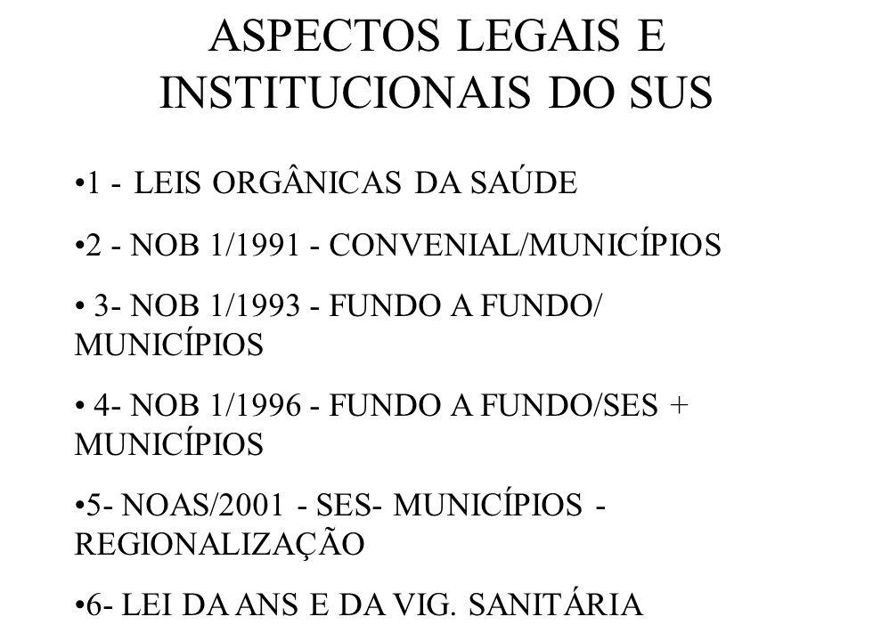 ASPECTOS LEGAIS E INSTITUCIONAIS DO SUS 1 - LEIS ORGÂNICAS DA SAÚDE 2 - NOB 1/1991 - CONVENIAL/MUNICÍPIOS 3- NOB 1/1993 - FUNDO A FUNDO/ MUNICÍPIOS 4- NOB 1/1996 - FUNDO A FUNDO/SES + MUNICÍPIOS 5- NOAS/2001 - SES- MUNICÍPIOS - REGIONALIZAÇÃO 6- LEI DA ANS E DA VIG.