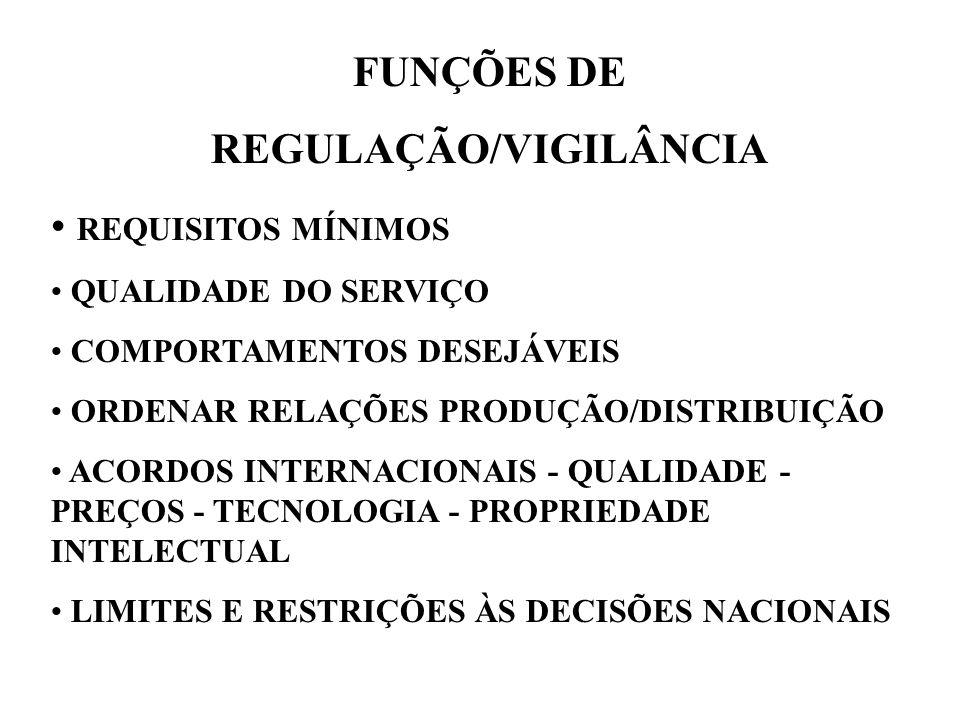 FUNÇÕES DE REGULAÇÃO/VIGILÂNCIA REQUISITOS MÍNIMOS QUALIDADE DO SERVIÇO COMPORTAMENTOS DESEJÁVEIS ORDENAR RELAÇÕES PRODUÇÃO/DISTRIBUIÇÃO ACORDOS INTERNACIONAIS - QUALIDADE - PREÇOS - TECNOLOGIA - PROPRIEDADE INTELECTUAL LIMITES E RESTRIÇÕES ÀS DECISÕES NACIONAIS